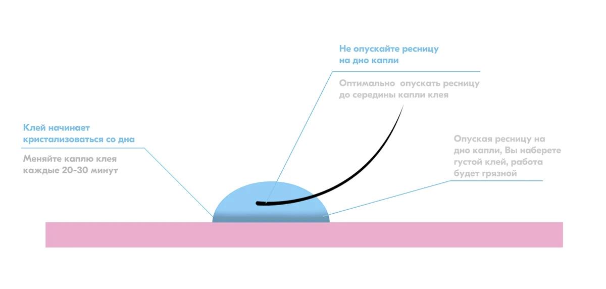 Как правильно набирать клей на ресницу